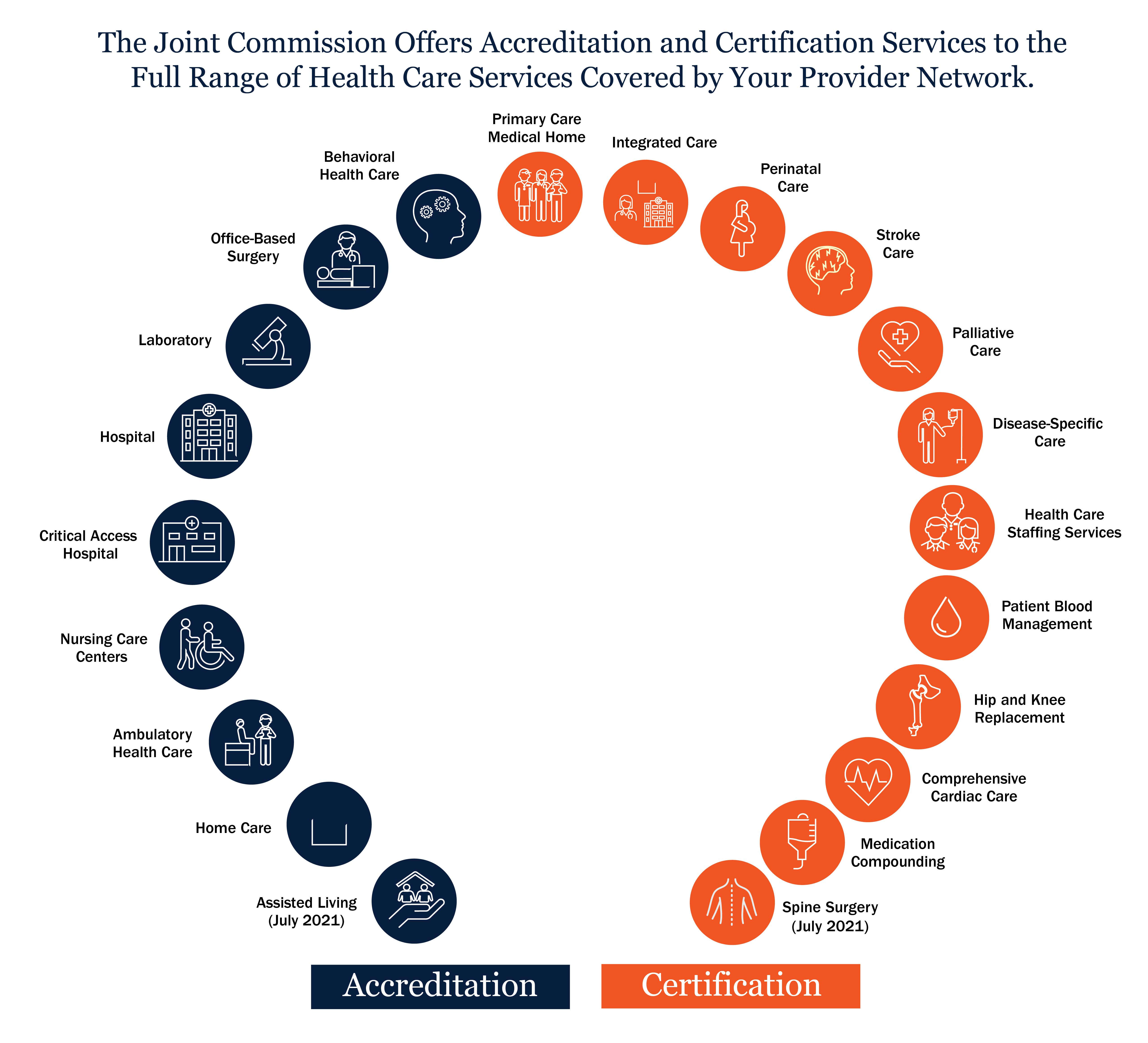 The Joint Commission offers accreditation and certification services to the full range of health care services covered by your provider network. Accreditation is available for behavioral health care, office-based surgery, laboratory, hospital, critical access hospital, nursing care centers, ambulatory health care, and home care. Certification is available for primary care medical home, integrated care, perinatal care, stroke care, palliative care, disease-specific care, health care staffing services, patient blood management, hip and knee replacement, comprehensive cardiac care, and medication compounding.