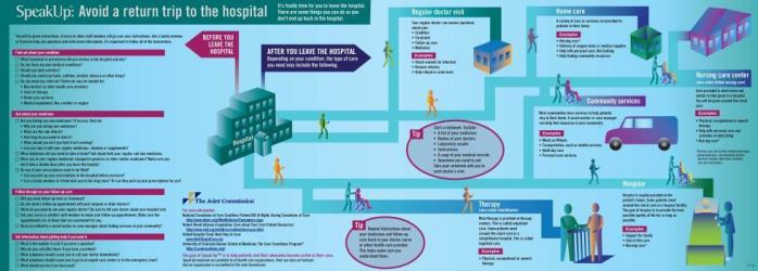 Avoid a Return Trip to the Hospital infographic