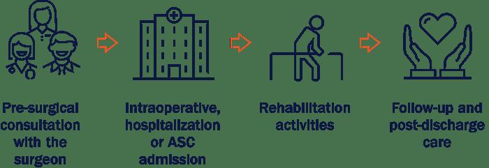 Continuum of patient care graphic