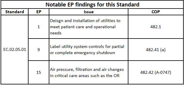 EC020501 Utility Systems